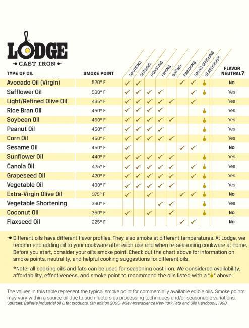 Lodge Smoke Chart